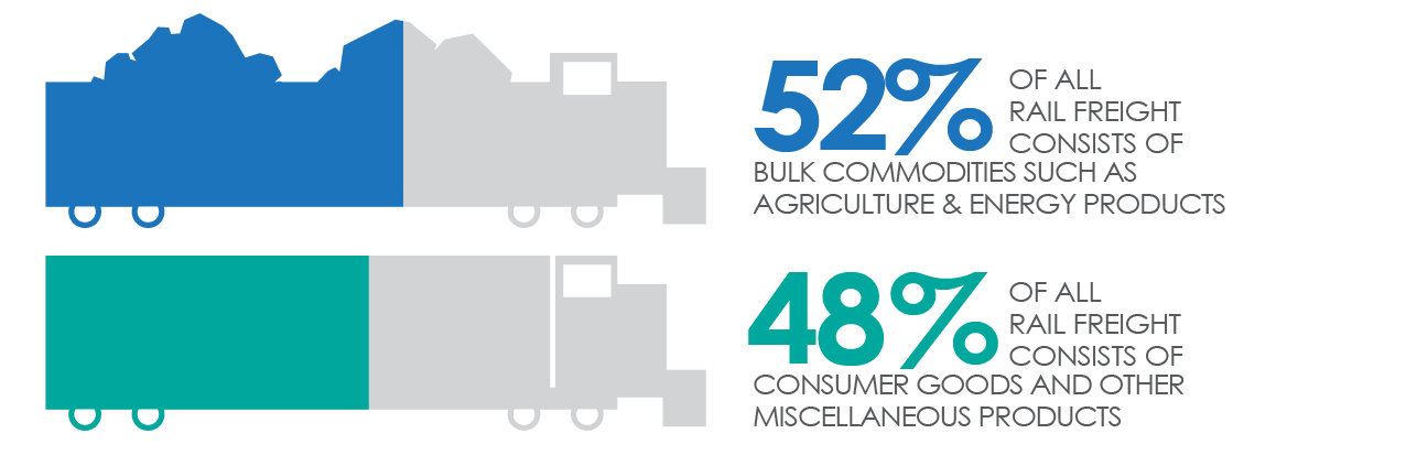Freight Rail Commodities percentages
