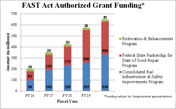 A FAST Act authorized grant funding graph.