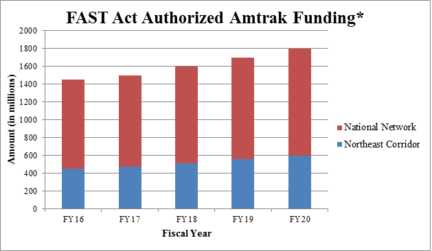 FAST track authorized Amtrak Funding graph.
